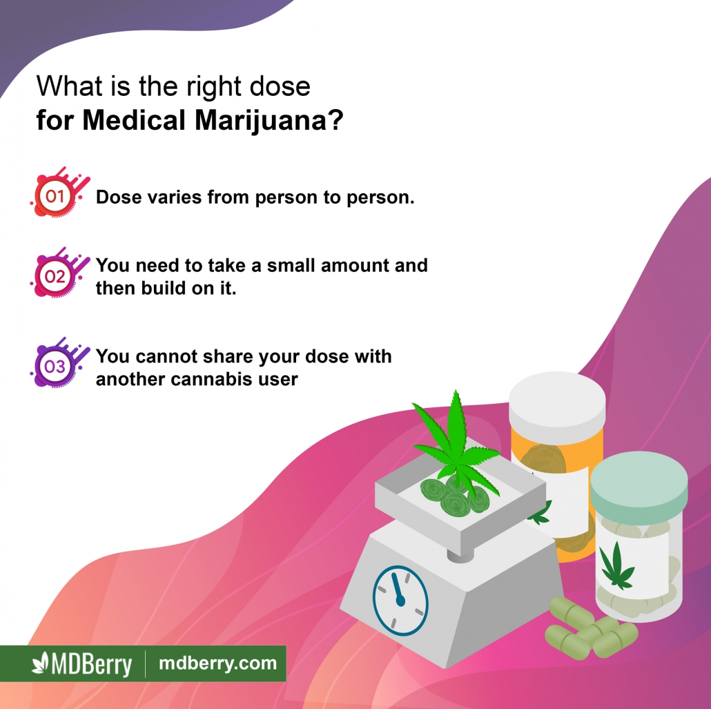 Medical Marijuana Dosing