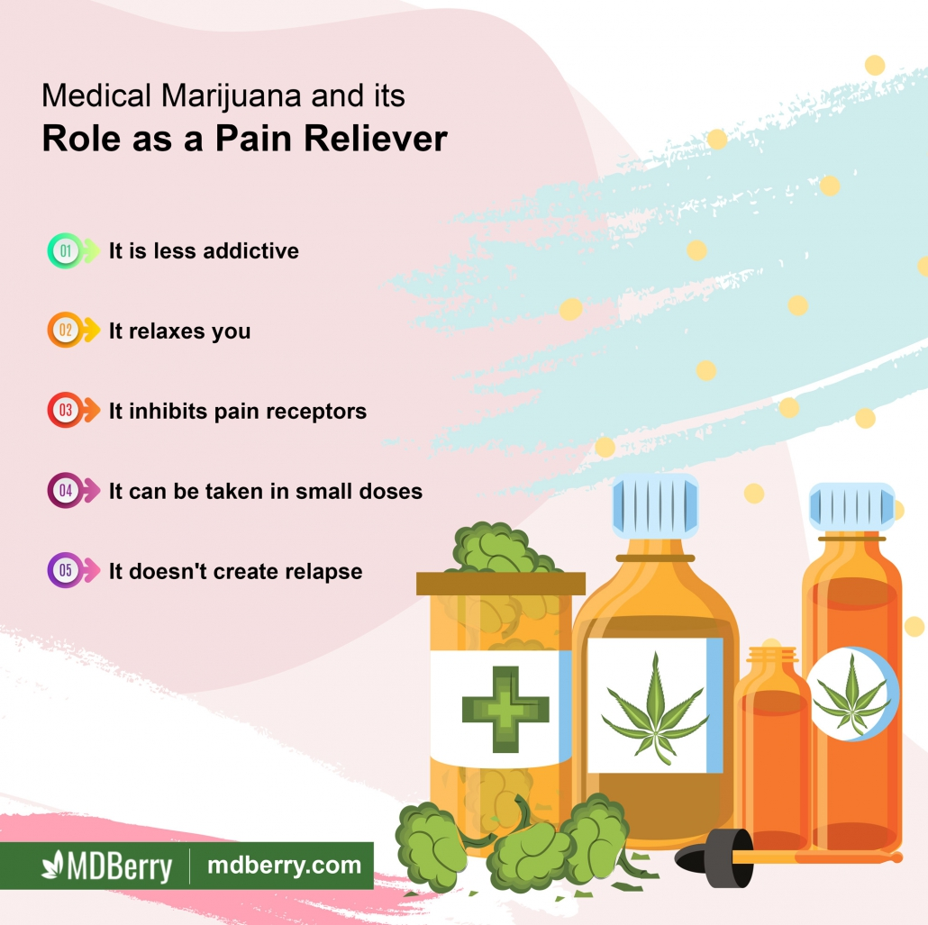 Medical Marijuana Pain