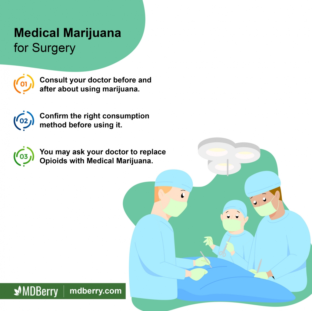 Cannabis for Surgery