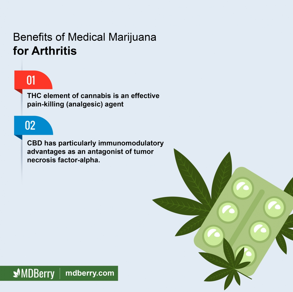Medical Cannabis Arthritis