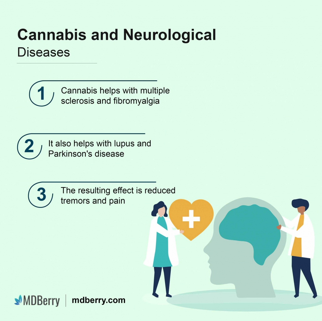 Cannabis and neurological disorders