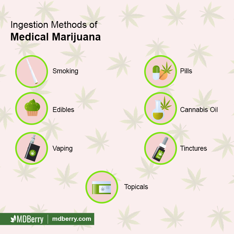 Medical Marijuana Forms