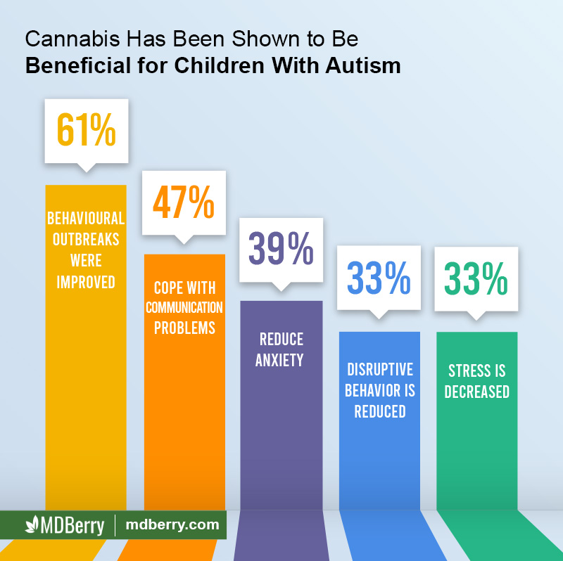 Cannabis for Autism