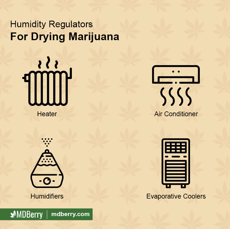 Humidity Regulators